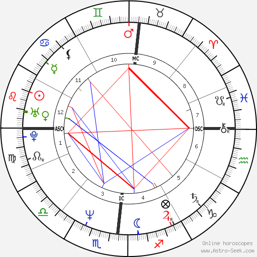 Mona Lisa Schulz tema natale, oroscopo, Mona Lisa Schulz oroscopi gratuiti, astrologia
