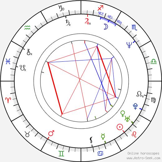 Olivier Gruner astro natal birth chart, Olivier Gruner horoscope, astrology