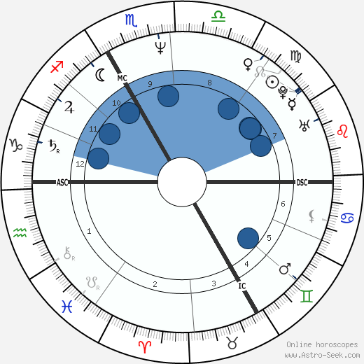 Pascale Rocard wikipedia, horoscope, astrology, instagram