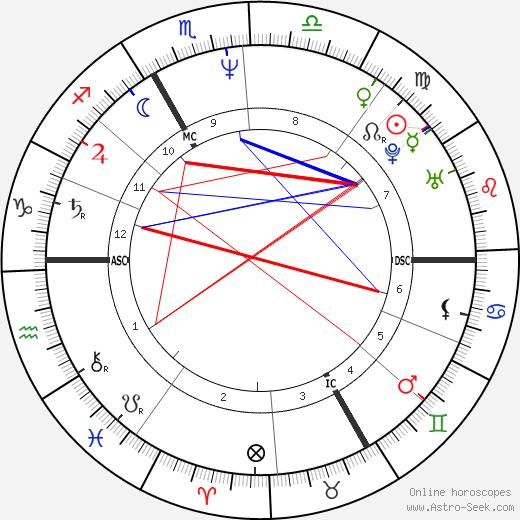 Pascale Rocard день рождения гороскоп, Pascale Rocard Натальная карта онлайн