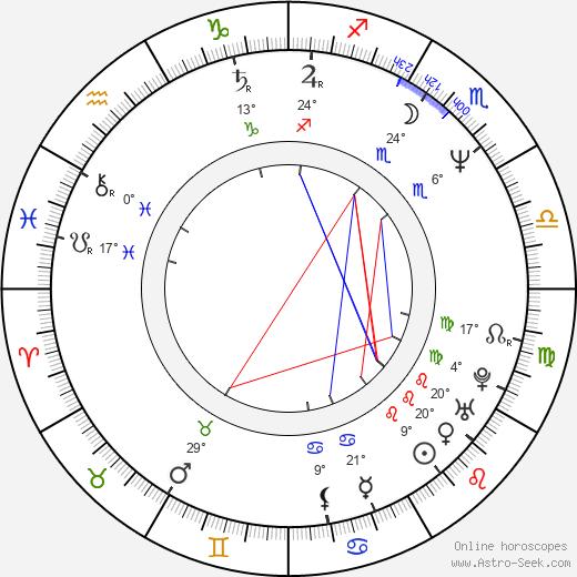 Richard S. Wright birth chart, biography, wikipedia 2020, 2021