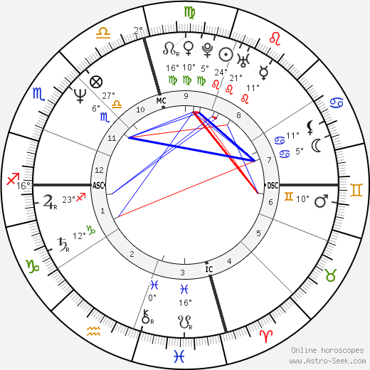 Sean Penn birth chart, biography, wikipedia 2020, 2021