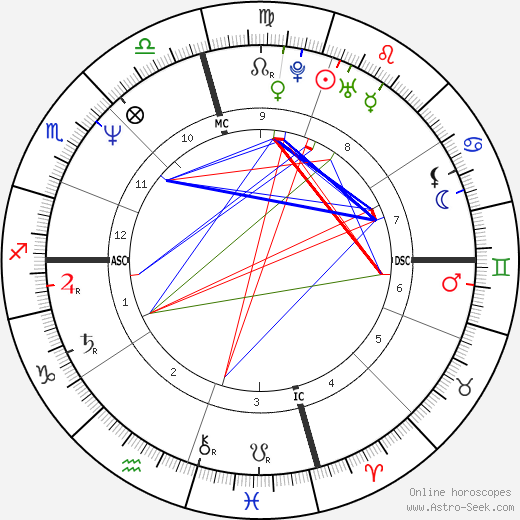 Sean Penn birth chart, Sean Penn astro natal horoscope, astrology