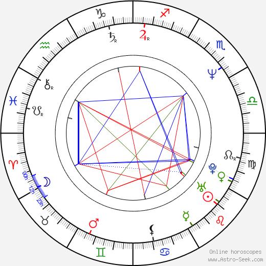 Sólveig Anspach astro natal birth chart, Sólveig Anspach horoscope, astrology