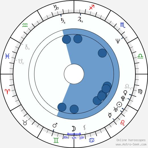 Stephan Eicher wikipedia, horoscope, astrology, instagram