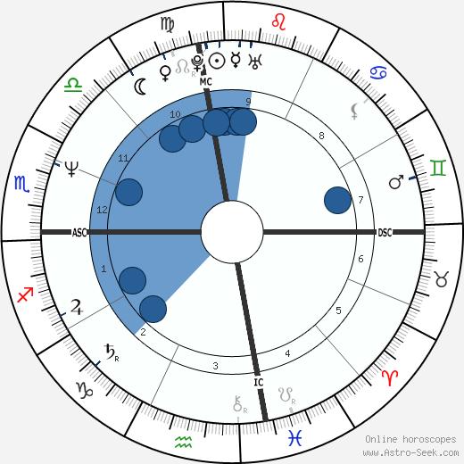 Steven Lindsey wikipedia, horoscope, astrology, instagram