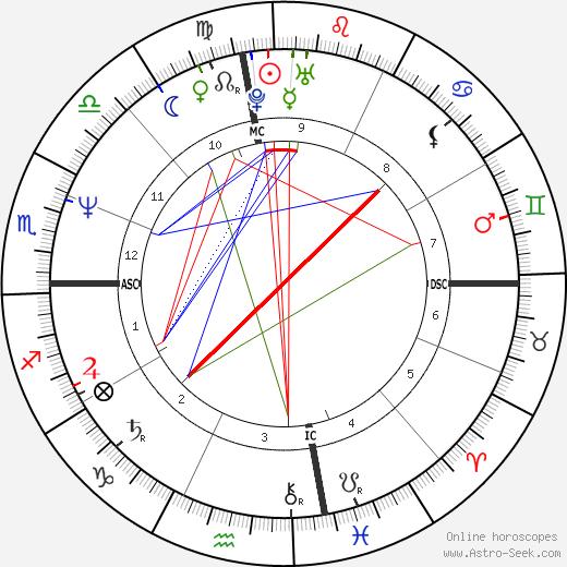 Стивен Уэйн Линдси Steven Lindsey день рождения гороскоп, Steven Lindsey Натальная карта онлайн