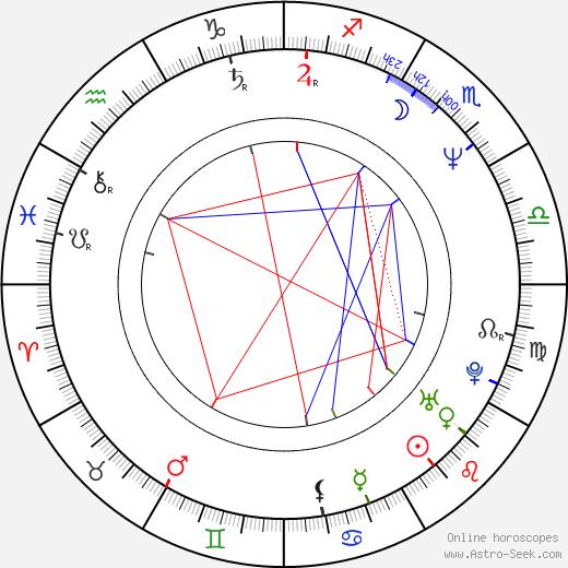 Suzi Gardner birth chart, Suzi Gardner astro natal horoscope, astrology
