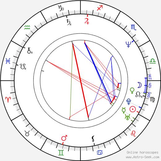 Takashi Miike birth chart, Takashi Miike astro natal horoscope, astrology