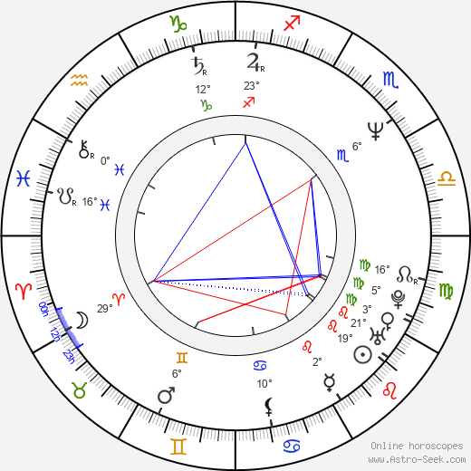 Thierry Desroses birth chart, biography, wikipedia 2019, 2020