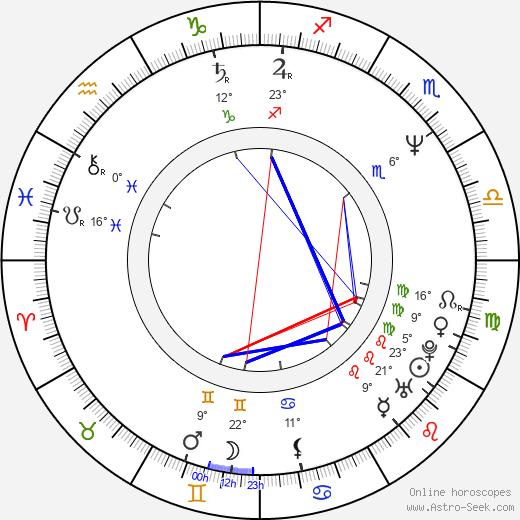 Timothy Hutton birth chart, biography, wikipedia 2019, 2020