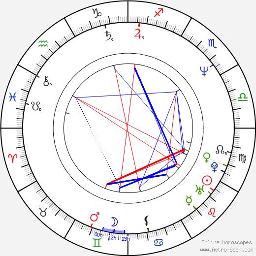 Timothy Hutton astro natal birth chart, Timothy Hutton horoscope, astrology