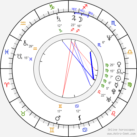 Valerij Balajan birth chart, biography, wikipedia 2019, 2020