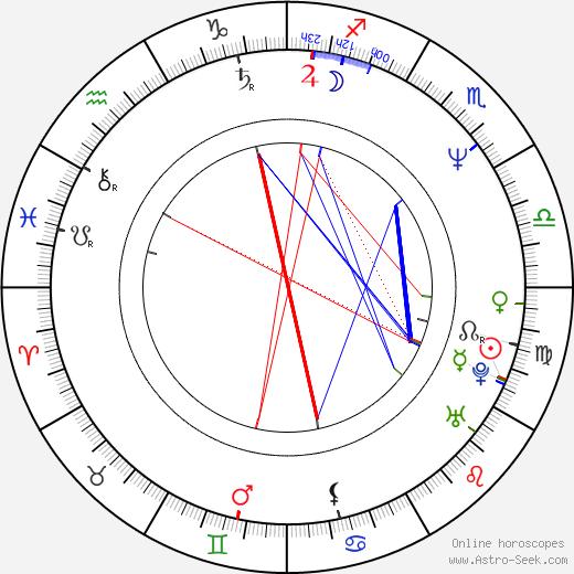 Valerij Balajan astro natal birth chart, Valerij Balajan horoscope, astrology