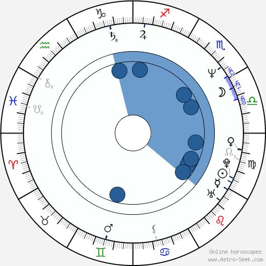 Wanda De Jesus wikipedia, horoscope, astrology, instagram