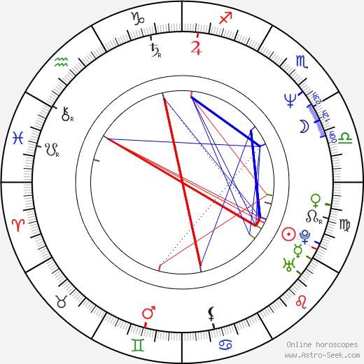 Wanda De Jesus astro natal birth chart, Wanda De Jesus horoscope, astrology