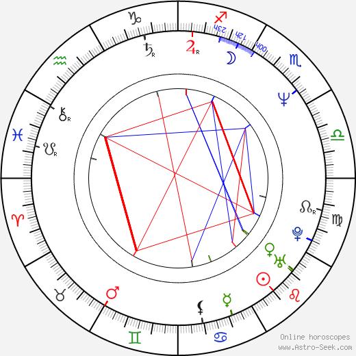 Wendy Finerman birth chart, Wendy Finerman astro natal horoscope, astrology