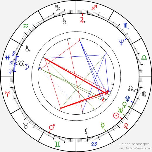 Zdeněk Baťka birth chart, Zdeněk Baťka astro natal horoscope, astrology