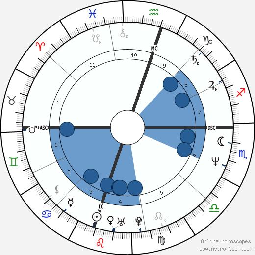 Zoltán Hargitay wikipedia, horoscope, astrology, instagram