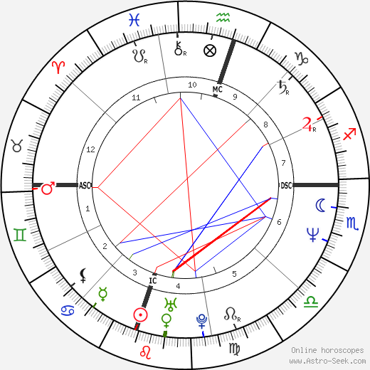Zoltán Hargitay tema natale, oroscopo, Zoltán Hargitay oroscopi gratuiti, astrologia