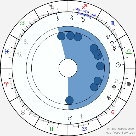 Adriana Krnáčová wikipedia, horoscope, astrology, instagram