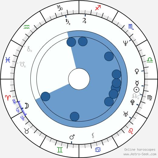 Aimee Mann wikipedia, horoscope, astrology, instagram