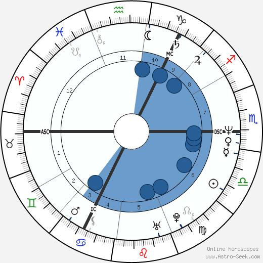 Alan McGee wikipedia, horoscope, astrology, instagram