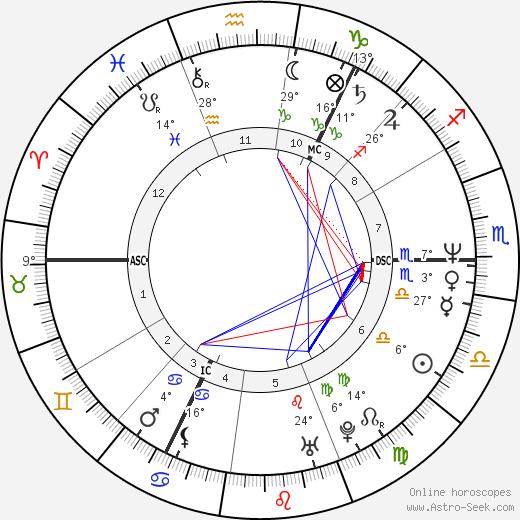 Alan McGee birth chart, biography, wikipedia 2018, 2019