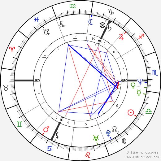 Alan McGee astro natal birth chart, Alan McGee horoscope, astrology