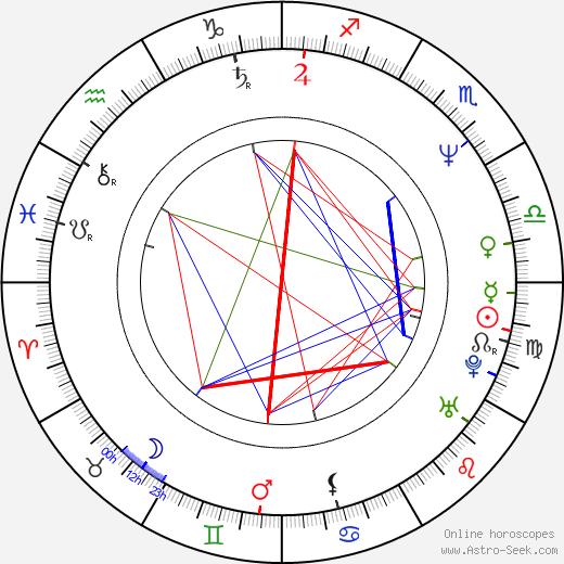 Amity Shlaes tema natale, oroscopo, Amity Shlaes oroscopi gratuiti, astrologia