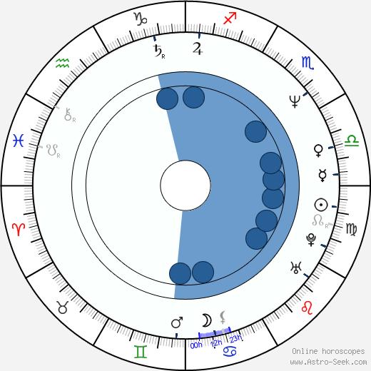 Anthony Addabbo wikipedia, horoscope, astrology, instagram