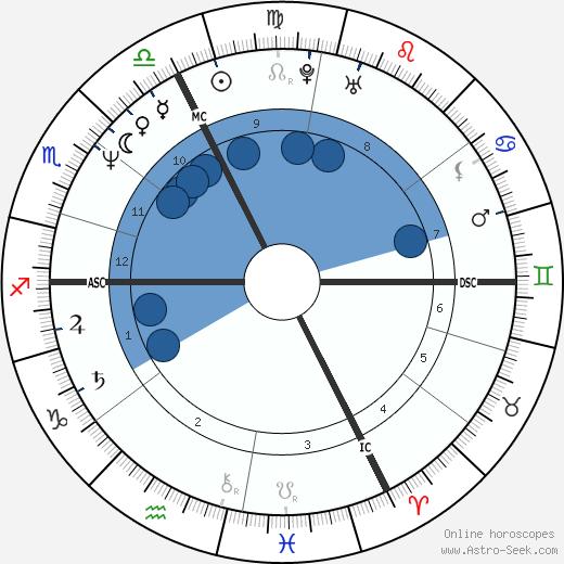 Bertrand de Broc wikipedia, horoscope, astrology, instagram