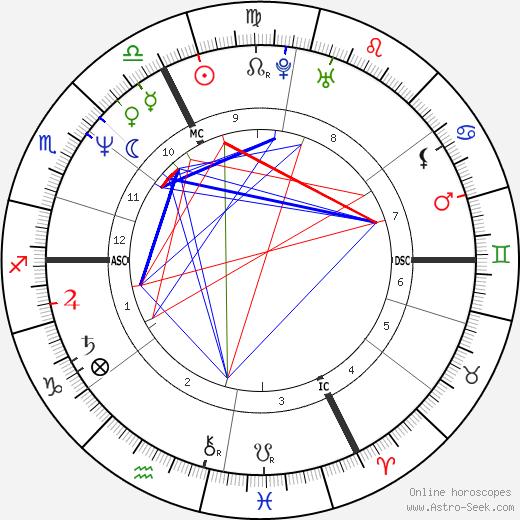Bertrand de Broc день рождения гороскоп, Bertrand de Broc Натальная карта онлайн