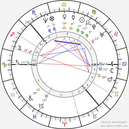 Callum Keith Rennie birth chart, biography, wikipedia 2018, 2019