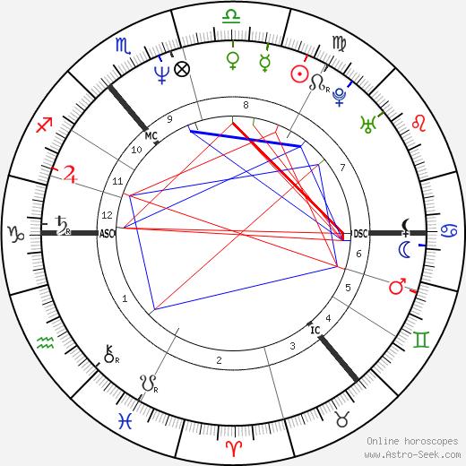Callum Keith Rennie astro natal birth chart, Callum Keith Rennie horoscope, astrology