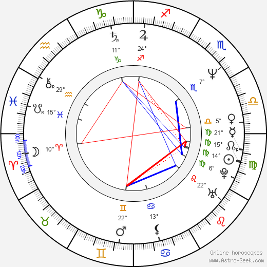 Christopher Villiers birth chart, biography, wikipedia 2019, 2020