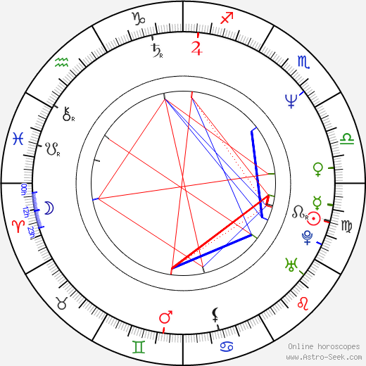 Christopher Villiers birth chart, Christopher Villiers astro natal horoscope, astrology