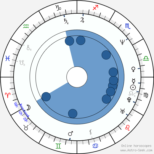 Chun Ho-jin wikipedia, horoscope, astrology, instagram