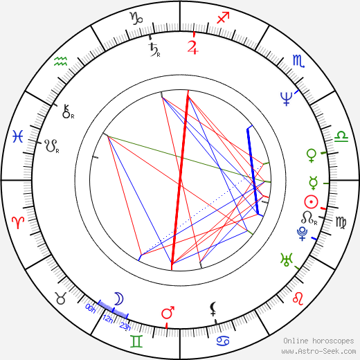 Claus Lessman birth chart, Claus Lessman astro natal horoscope, astrology