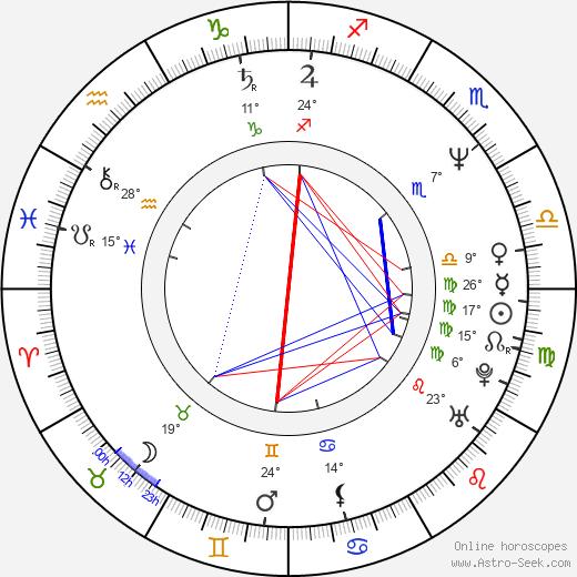 Colin Firth birth chart, biography, wikipedia 2020, 2021