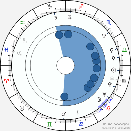 Craig Zakarian wikipedia, horoscope, astrology, instagram