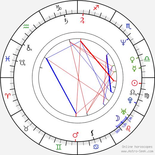 Craig Zakarian birth chart, Craig Zakarian astro natal horoscope, astrology
