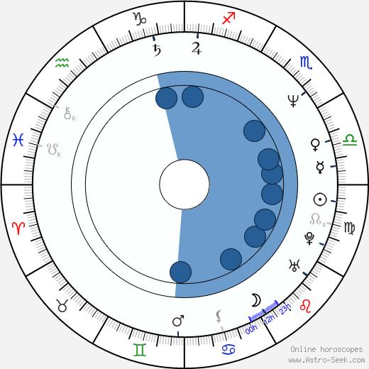 Danny John-Jules wikipedia, horoscope, astrology, instagram