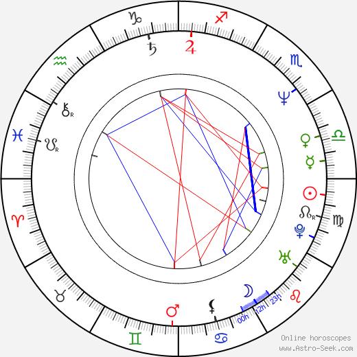 Danny John-Jules astro natal birth chart, Danny John-Jules horoscope, astrology