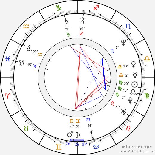 David Fine birth chart, biography, wikipedia 2019, 2020