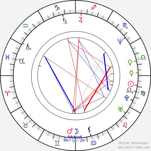 David Fine birth chart, David Fine astro natal horoscope, astrology