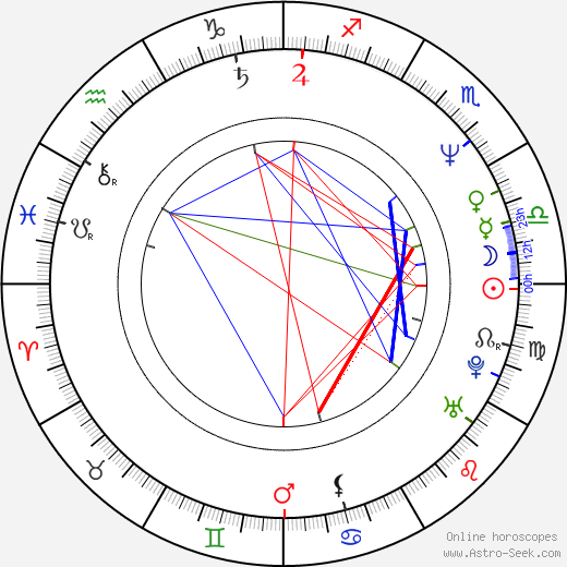 David James Elliott birth chart, David James Elliott astro natal horoscope, astrology