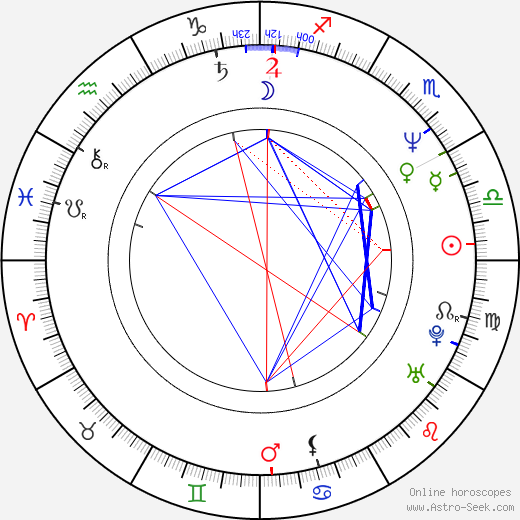 David Koller astro natal birth chart, David Koller horoscope, astrology