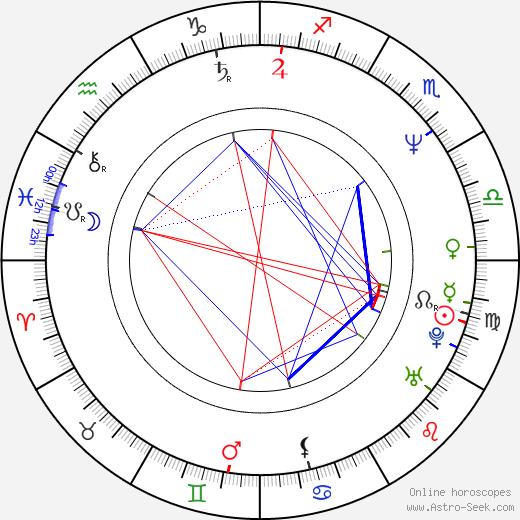 Denis Forest tema natale, oroscopo, Denis Forest oroscopi gratuiti, astrologia