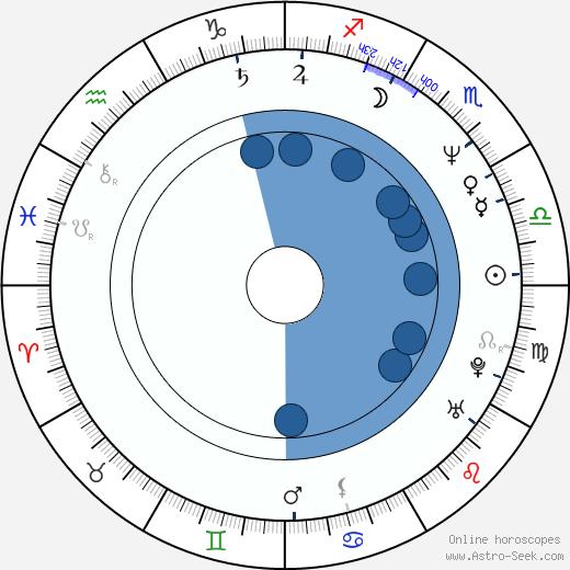 Eduardo Yáñez wikipedia, horoscope, astrology, instagram
